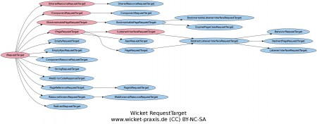 Wicket RequestTarget